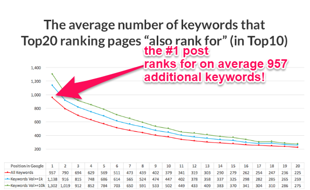 Rank for Multiple Keywords with One Piece of Content (Topic)