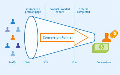 """How To Create A Lead Generation Funnel?"""